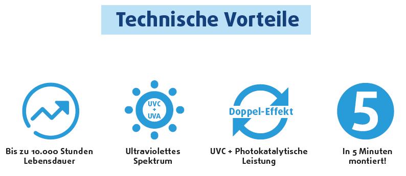 Luftreiniger UVC LED Technische Vorteile